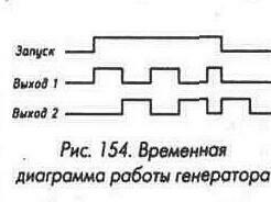 Рис. 154 Временная диаграмма работы генератора