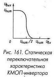 Рис. 161 Статическая переключательная характеристика КМОП-инвертора