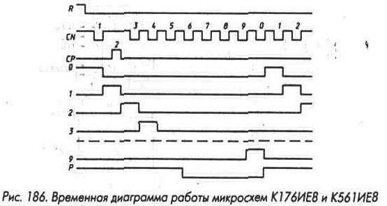 Рис. 186 Временная диаграмма работы микросхем К176ИЕ8 и К561ИЕ8