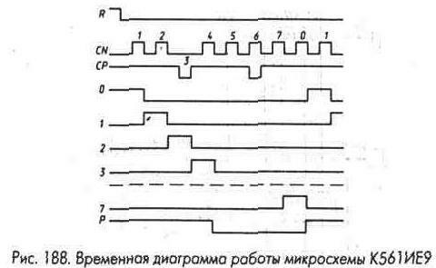 Рис. 188 Временная диаграмма работы микросхемы К561ИЕ9