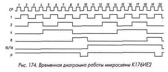 Рис. 174 Временная диаграмма работы микросхемы К176ИЕ2