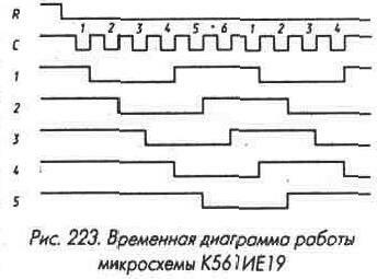 Рис. 223 Временная диаграмма работы микросхемы К561ИЕ19