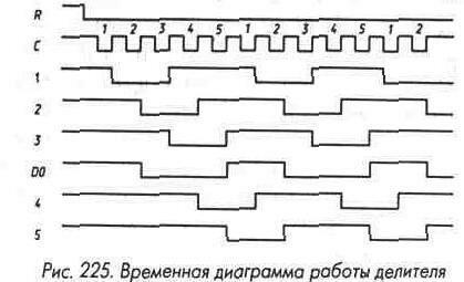 Рис. 225 Временная диаграмма работы делителя
