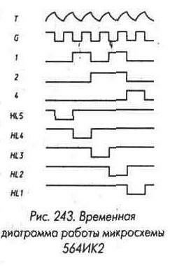 Рис. 243 Временная диаграмма работы микросхемы 564ИК2