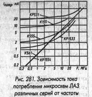 ЛА3 и ток потребления