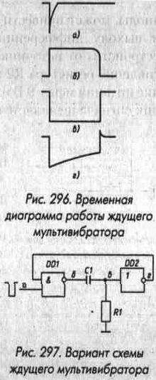 Рис. 296 Временная диаграмма работы ждущего мультивибратора