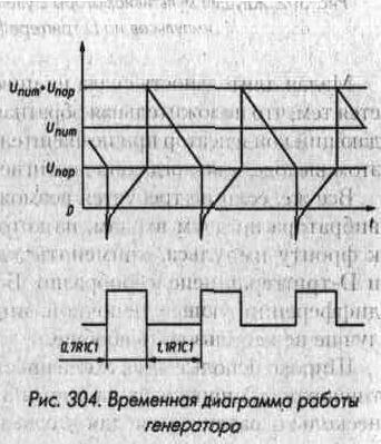 Рис. 304 Временная диаграмма работы генератора
