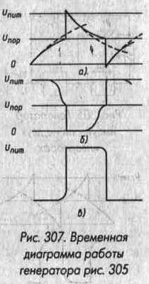 Рис. 307 Временная диаграмма работы генератора
