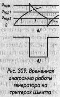 Рис. 309 Временная диаграмма работы генератора на триггерах Шмидта