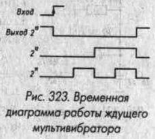 Рис. 323 Временная диаграмма работы ждущего мультивибратора