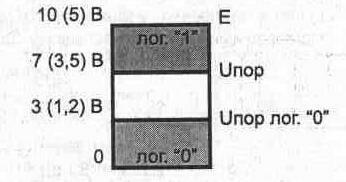 Рис. 1.10. Области допустимых уровней сигнала на входе МОП микросхем
