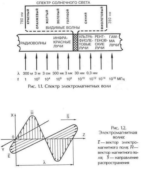 дециметровые волны (ДМВ),