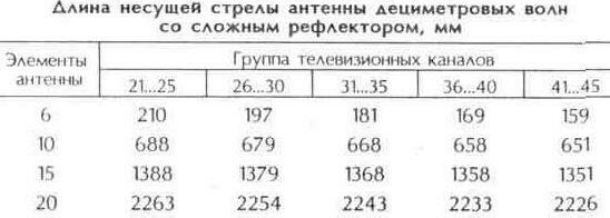 Таблица 10.23 Длина несущей стрелы антенны дециметровых волн со сложным рефлектором, мм