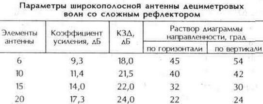 Таблица 10.24 Параметры широкополосной антенны дециметровых волн со сложным рефлектором