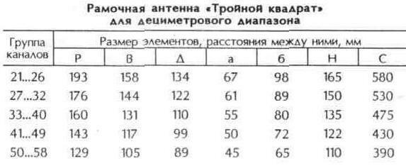 "Таблица 10.25 Рамочная антенна ""Тройной квадрат"" для дециметрового диапазона"