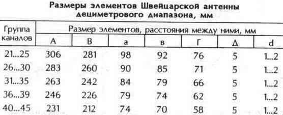 Таблица 10.26 Размеры элементов Швейцарской антенны дециметрового диапазона, мм