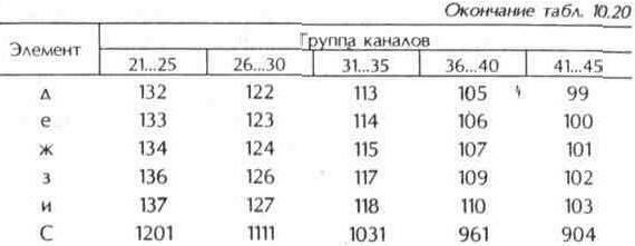 """Таблица 10.20 13-элементная антенна типа """"Волновой канал"""" для диапазона дециметровых волн. Размеры элементов и расстояния между"""