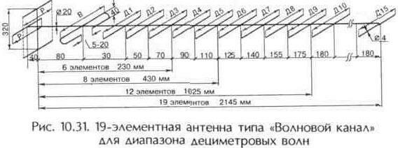 """Рис. 10.31 19-элементная антенна типа """"Волновой канал"""" для диапазона дециметровых волн"""