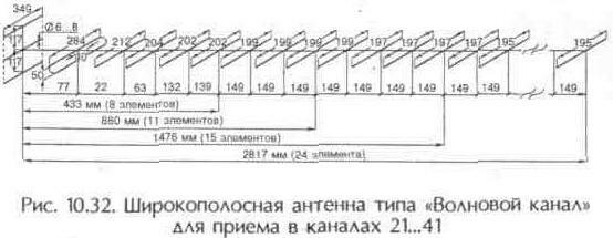 """Рис. 10.32 Широкополосная антенна типа """"Волновой канал"""" для приема в каналах 21..41"""