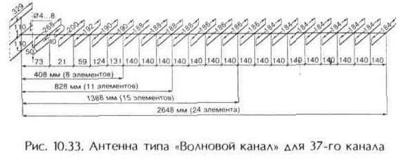 """Рис. 10.33 Антенна типа """"Волновой канал"""" для 37 канала"""