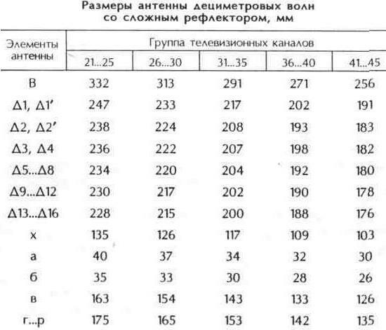 Таблица 10.22 Размеры антенны дециметровых волн со сложным рефлектором