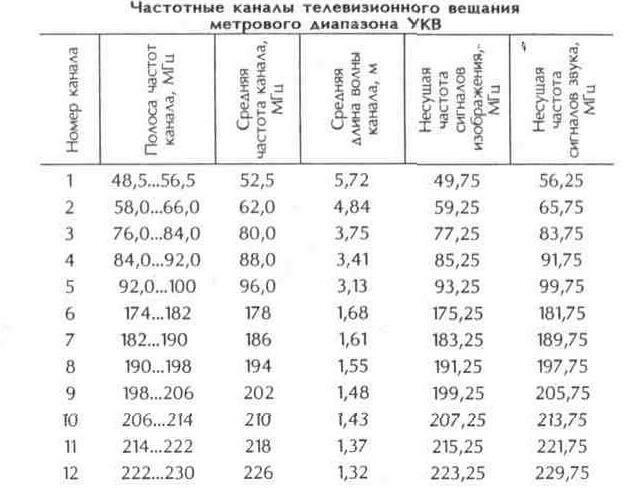 Таблица 10.1 Частотные каналы телевизионного вещания метрового диапазна УКВ
