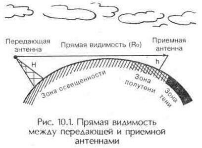 Рис. 10.1 Прямая видимость между передающей и приемной антеннами