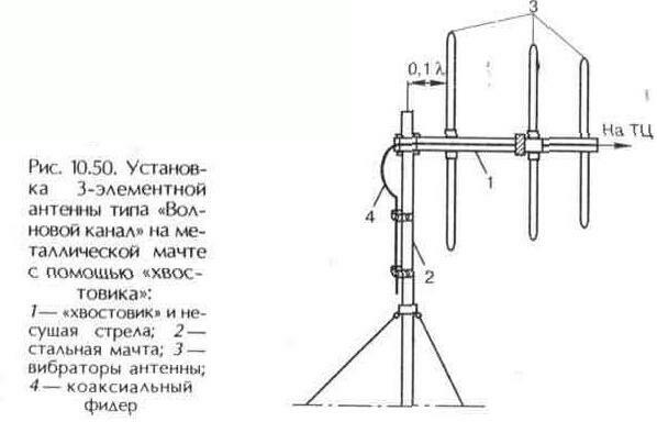 """Рис. 10.50 Установка 3-элементной антенны типа """"Волновой канал"""" на металлической мачте с помощью """"хвостовика"""""""