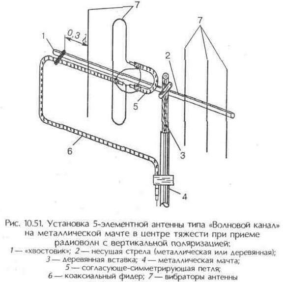 """Рис. 10.51 Установка 5-элементной антенны типа """"Волновой канал"""" на металлической мачте в центре тяжести при приеме радиоволн с в"""