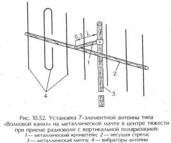 """Рис. 10.52 Установка 7-элементной антенны типа """"Волновой канал"""" на металлической мачте в центре тяжести при приеме радиоволн с в"""