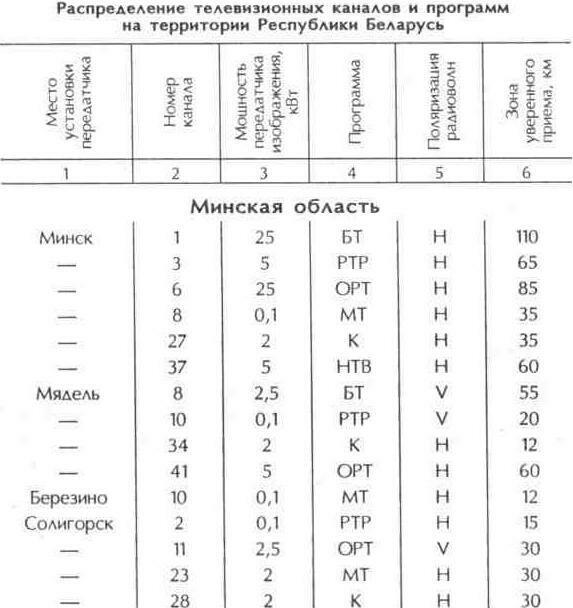 Таблица 10.3 Распределение телевизионных каналов и программ на территории Республики Беларусь