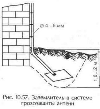 Рис. 10.57 Заземлитель в системе грозозащиты антенн