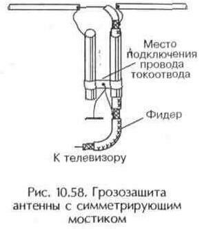 Рис. 10.58 Грозозащита антенны с симметритрующим мостиком