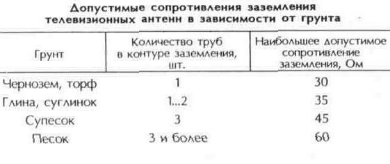 Таблица 10.27 Допустимые сопротивления заземления телевизионных антенн в зависимости от грунта
