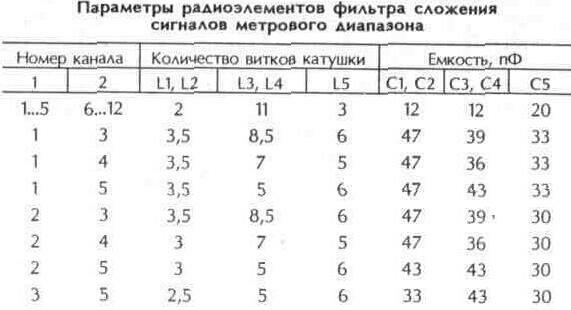 Таблица 10.28 Параметры радиоэлементов фильтра сложения сигналов метрового диапазона