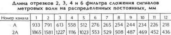 Таблица 10.29 Длина отрезков фильтра сложения сигналов метровых волн на распределенных постоянных, мм