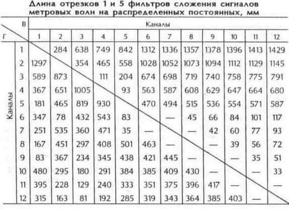 Таблица 10.30 Длина отрезков фильтра сложения сигналов метровых волн на распределенных постоянных, мм