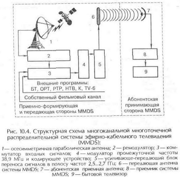 Рис. 10.4 Структурная схема многоканальной многоточечной распределительной системы эфирно-кабельного телевидения (MMDS)