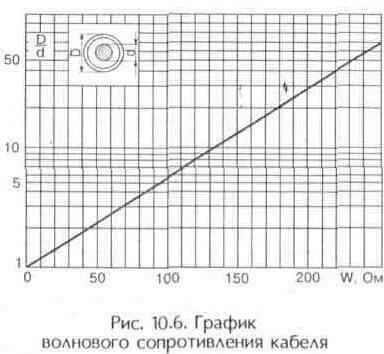 Рис. 10.6 График волнового сопротивления кабеля