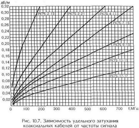 Рис. 10.7 Зависимость удельного затухания коаксиальных кабелей от частоты сигнала