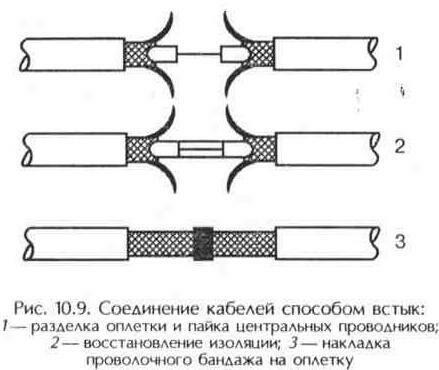 Рис. 10.9 Соединение кабелей способом встык