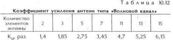 """Таблица 10.12 Коэффициент усиления антенн """"Волновой канал"""""""