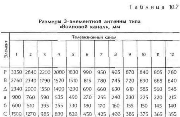 """Таблица 10.7 Размеры 3-элементной антенны """"Волновой канал"""", мм"""