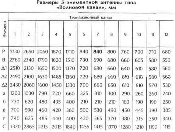 """Таблица 10.8 Размеры 5-элементной антенны """"Волновой канал"""", мм"""