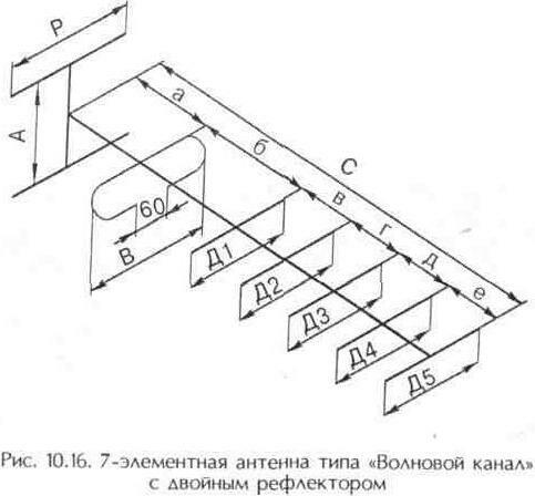 """Рис. 10.16 7-элементная антенна типа """"Волновой канал"""" с двойным рефлектором"""