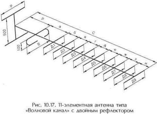 """Рис. 10.17 11-элементная антенна типа """"Волновой канал"""" с двойным рефлектором"""