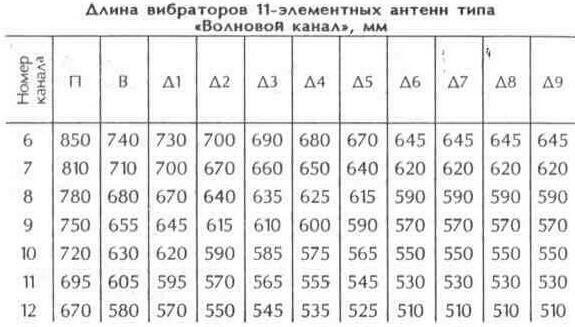 """Таблица 10.10 Размеры 11-элементной антенны """"Волновой канал"""", мм"""