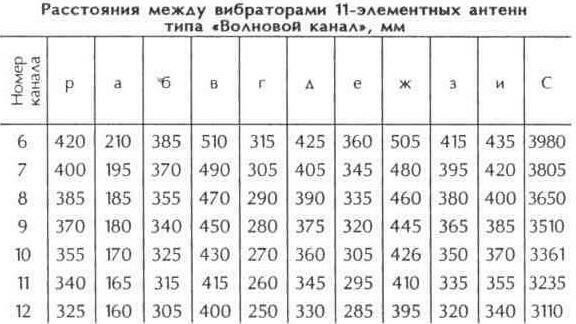 """Таблица 10.11 Расстояния между вибраторами 11-элементных антенн """"Волновой канал"""", мм"""