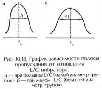 Рис. 10.18 График зависимости полосы пропускания от отношения L/C вибратора