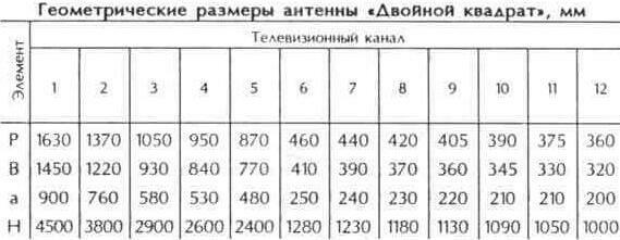 """Таблица 10.13 Геометрические размеры антенны """"Двойной квадрат"""""""